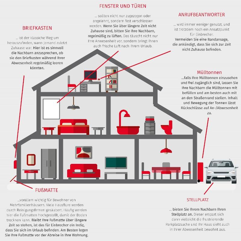 Tipps um Haus oder Wohnung im Urlaub zu sichern (Grafik: Verisur)